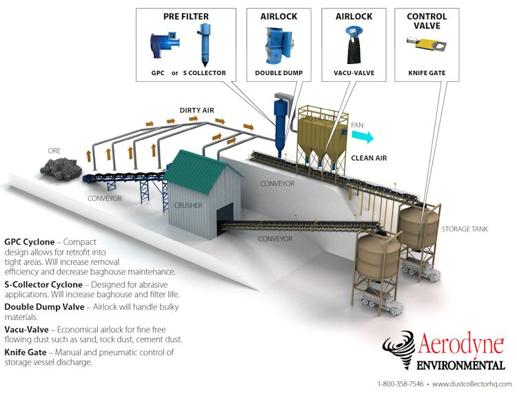 How Dust Collection Systems Work In Mines And Quarries Infographic