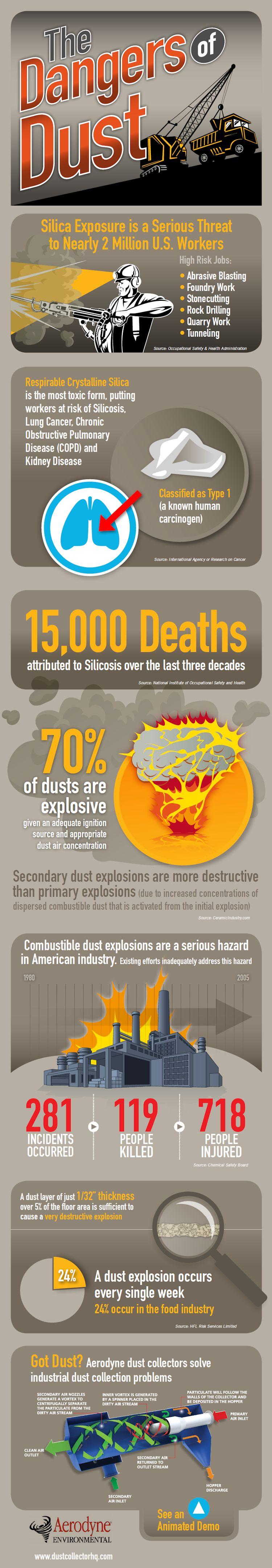 Industrial Dust Control Prevents Explosions & Serious Hazards: Part 2