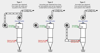 SplitStream types