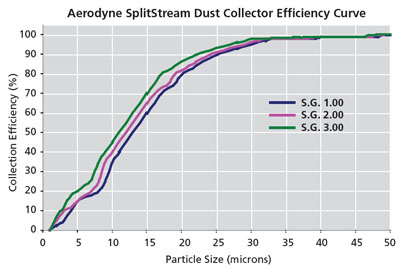 SplitStream Efficiency Curve Chart