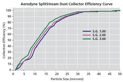 SplitStream Efficiency Curve Chart